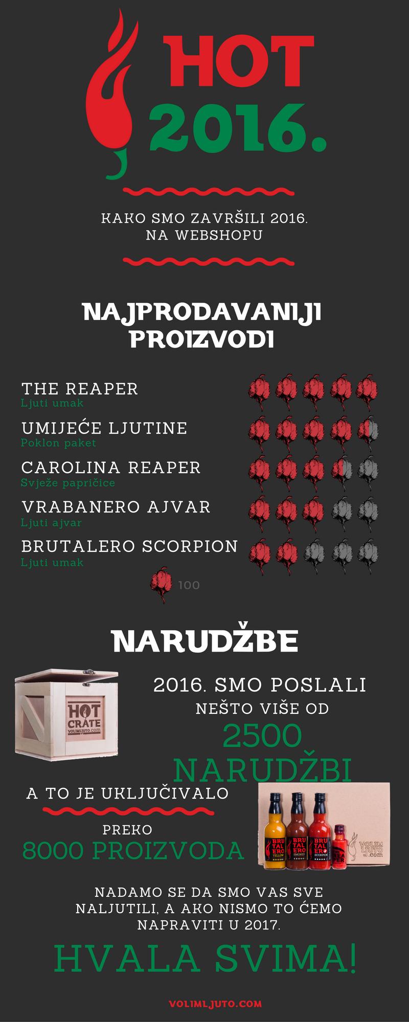 Ljuti presjek 2016. - Webshop 1