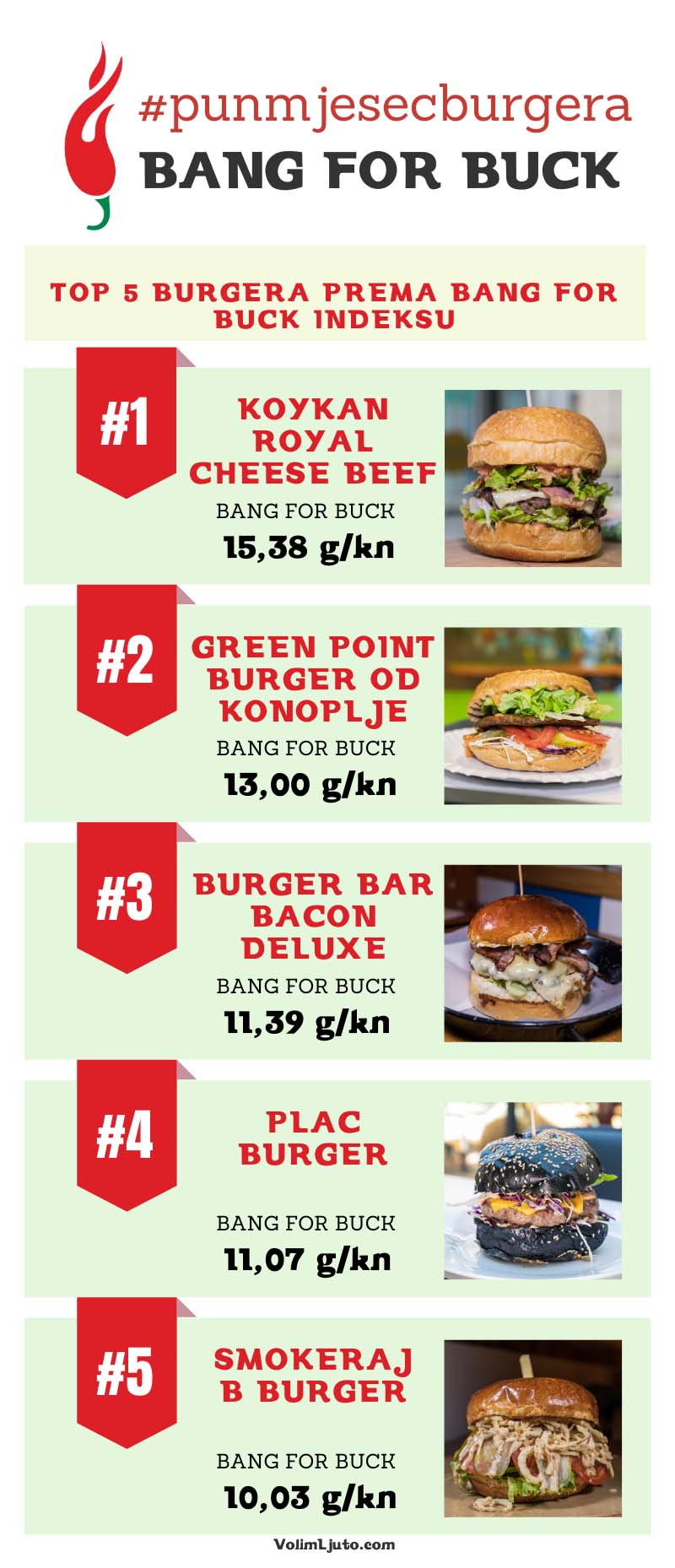Top lista najboljih burgera Zagreba - Mesni indeks, Bang for buck, Editors choice i Instagram choice 1