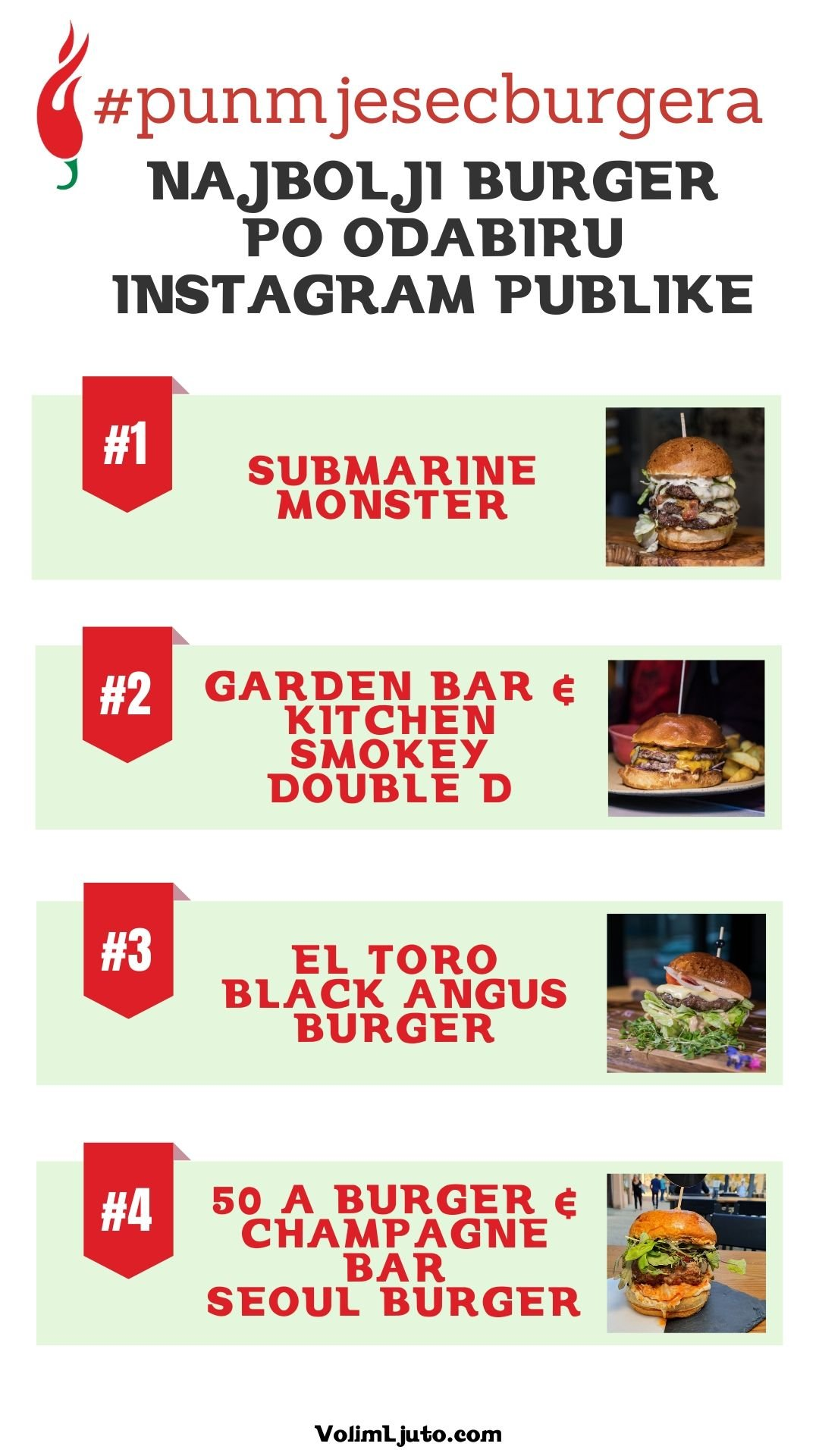 Top lista najboljih burgera Zagreba 2019. - Mesni indeks, Bang for buck, Editors choice i Instagram choice 2