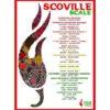 Scoville scale poster Volim Ljuto 1