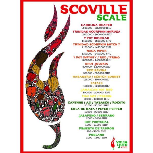 Scoville scale poster Volim Ljuto 2